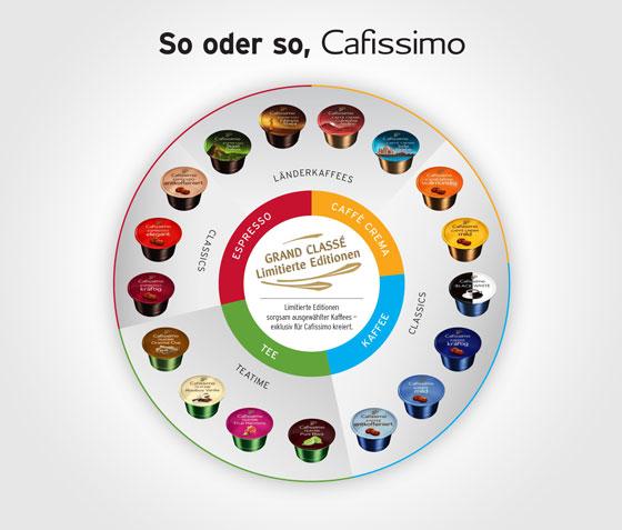 Testbericht zur Kapselkaffeemaschine Cafissimo Pure von Tchibo aktuelle Trends